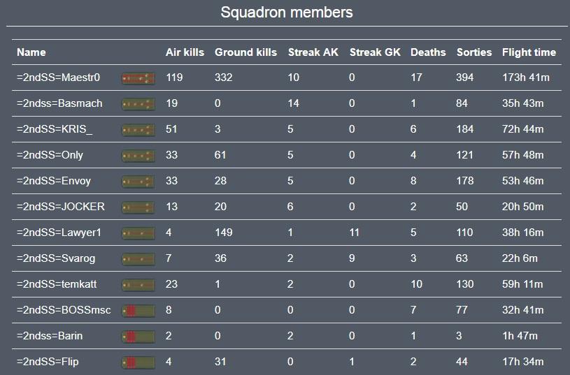 Вторая поющая_Результаты эскадрильи в войне №13 Итоговые цифры.jpg